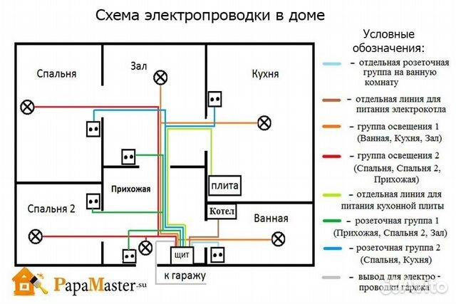 Как сделать проводку в деревянном доме схема